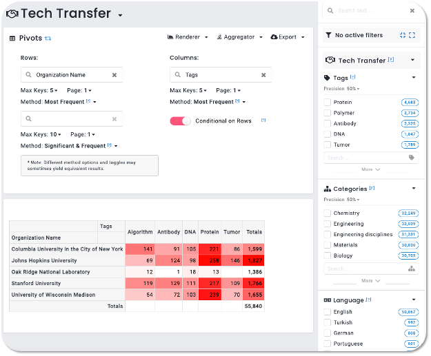 Discover new tech transfers with Foundation